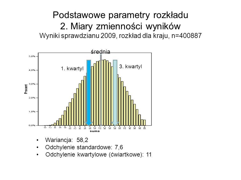 Podstawowe parametry rozkładu 2. Miary zmienności wyników Wyniki sprawdzianu 2009, rozkład dla kraju, n=400887 Wariancja: 58,2 Odchylenie standardowe: