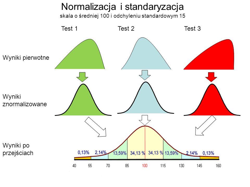 Wyniki pierwotne Wyniki znormalizowane Wyniki po przejściach Test 1Test 2Test 3 Normalizacja i standaryzacja skala o średniej 100 i odchyleniu standar