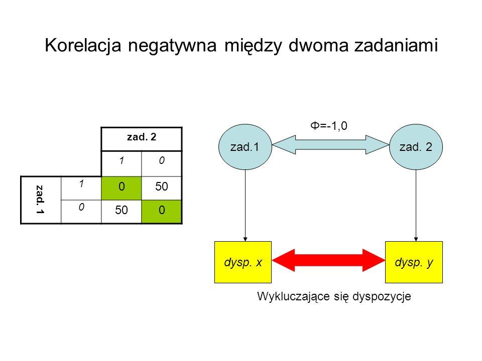 Korelacja negatywna między dwoma zadaniami zad. 2 10 zad. 1 1 050 0 0 zad.1zad. 2 dysp. xdysp. y Φ=-1,0 Wykluczające się dyspozycje