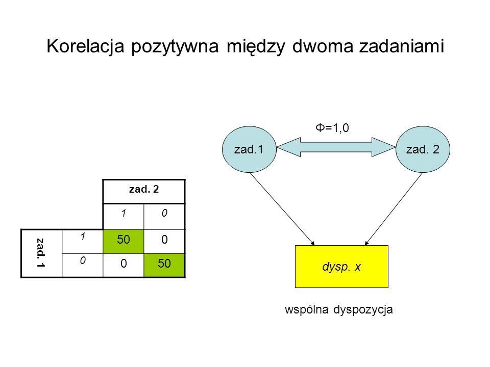 Korelacja pozytywna między dwoma zadaniami zad. 2 10 zad. 1 1 500 0 0 zad.1zad. 2 dysp. x Φ=1,0 wspólna dyspozycja