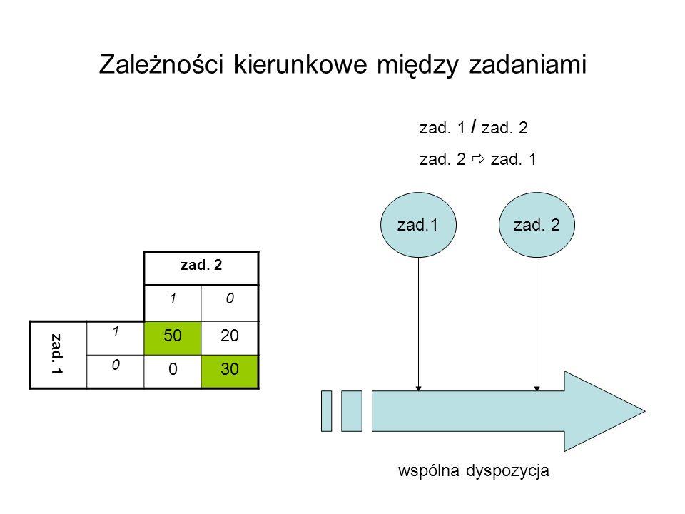 Zależności kierunkowe między zadaniami zad. 2 10 zad. 1 1 5020 0 030 zad.1zad. 2 wspólna dyspozycja zad. 1 / zad. 2 zad. 2 zad. 1