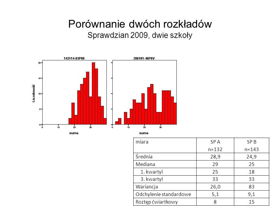 Porównanie dwóch rozkładów Sprawdzian 2009, dwie szkoły miara SP A n=132 SP B n=143 Średnia28,924,9 Mediana2925 1. kwartyl2518 3. kwartyl33 Wariancja2