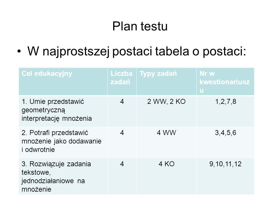 Plan testu W najprostszej postaci tabela o postaci: Cel edukacyjnyLiczba zadań Typy zadańNr w kwestionariusz u 1. Umie przedstawić geometryczną interp