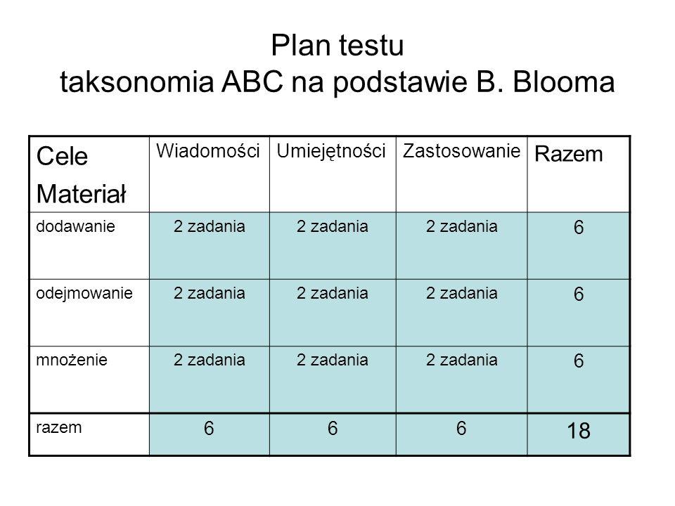 Plan testu taksonomia ABC na podstawie B. Blooma Cele Materiał WiadomościUmiejętnościZastosowanie Razem dodawanie2 zadania 6 odejmowanie2 zadania 6 mn