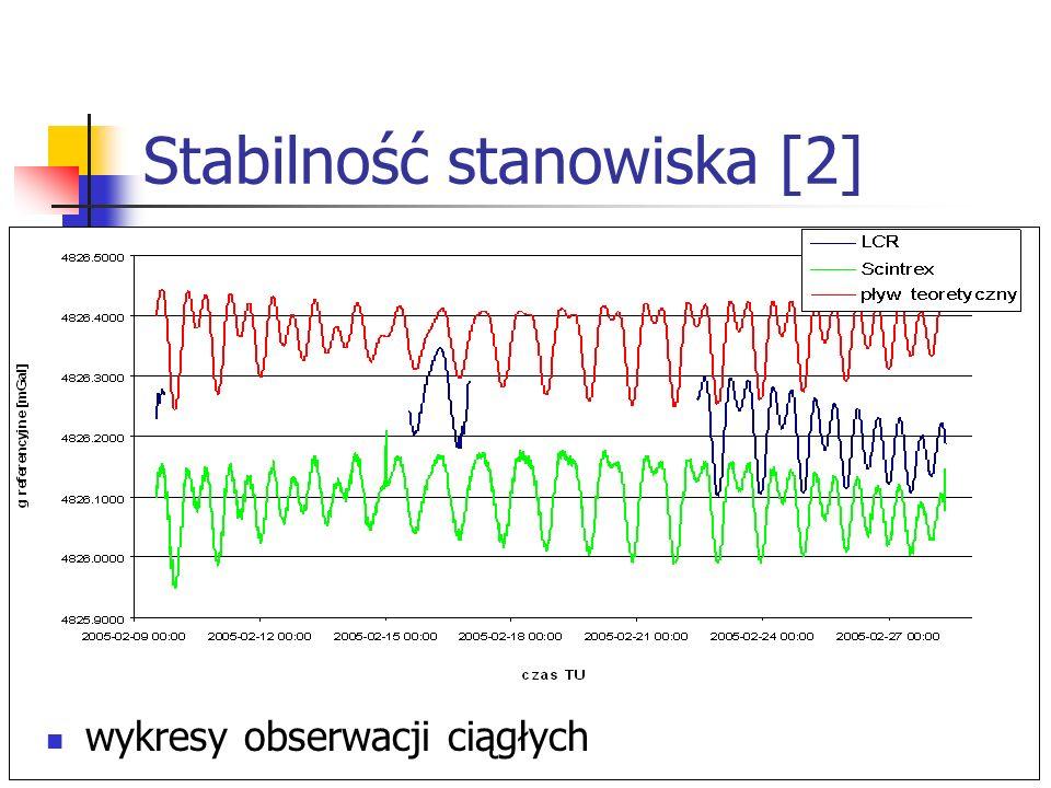 Stabilność stanowiska [2] wykresy obserwacji ciągłych