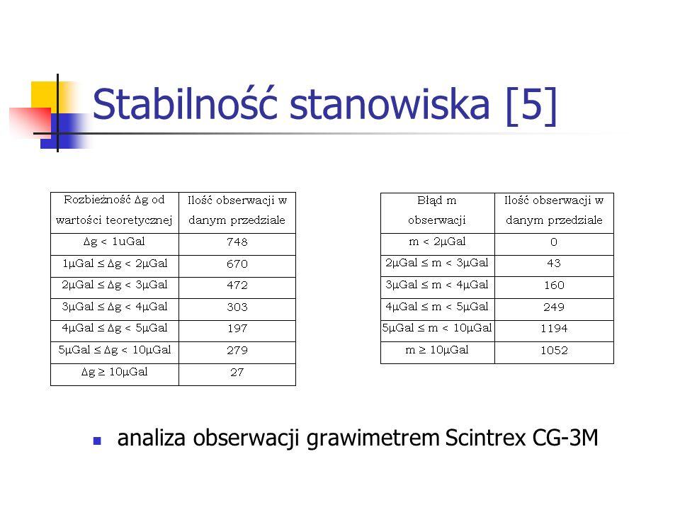 Stabilność stanowiska [5] analiza obserwacji grawimetrem Scintrex CG-3M