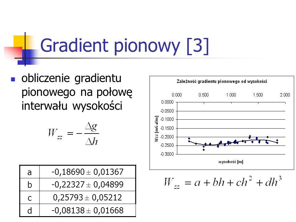 Gradient pionowy [3] obliczenie gradientu pionowego na połowę interwału wysokości a-0,18690 ± 0,01367 b-0,22327 ± 0,04899 c0,25793 ± 0,05212 d-0,08138