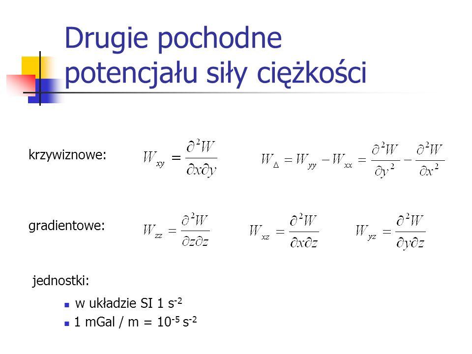 Drugie pochodne potencjału siły ciężkości krzywiznowe: gradientowe: w układzie SI 1 s -2 1 mGal / m = 10 -5 s -2 jednostki:
