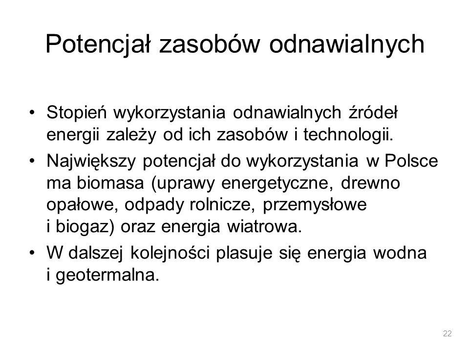 Krajowy potencjał techniczny OZE Energia słoneczna1 340 PJ/rok Energia wiatru36 PJ/rok Energia wody43 PJ/rok Energia geotermalna200 PJ/rok Energia biomasy895 PJ/rok Łącznie2 514 PJ/rok Zapotrzebowanie na energię pierwotną ok.