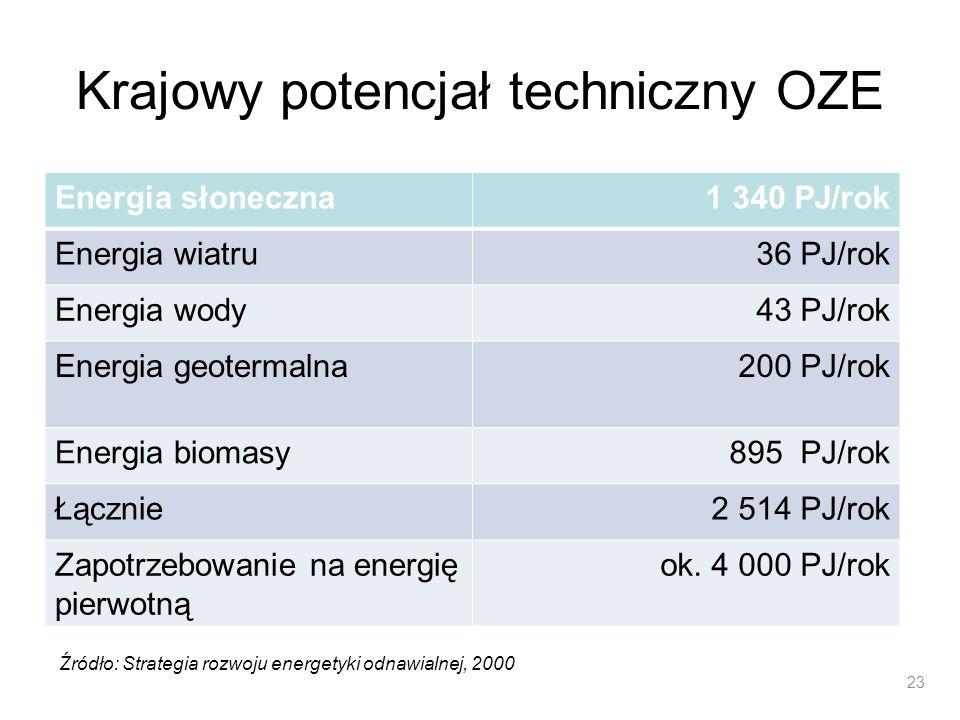 Krajowy potencjał techniczny OZE Energia słoneczna1 340 PJ/rok Energia wiatru36 PJ/rok Energia wody43 PJ/rok Energia geotermalna200 PJ/rok Energia bio