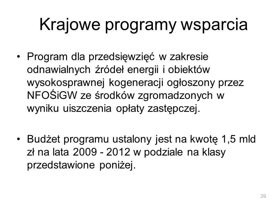 Krajowe programy wsparcia Program dla przedsięwzięć w zakresie odnawialnych źródeł energii i obiektów wysokosprawnej kogeneracji ogłoszony przez NFOŚi