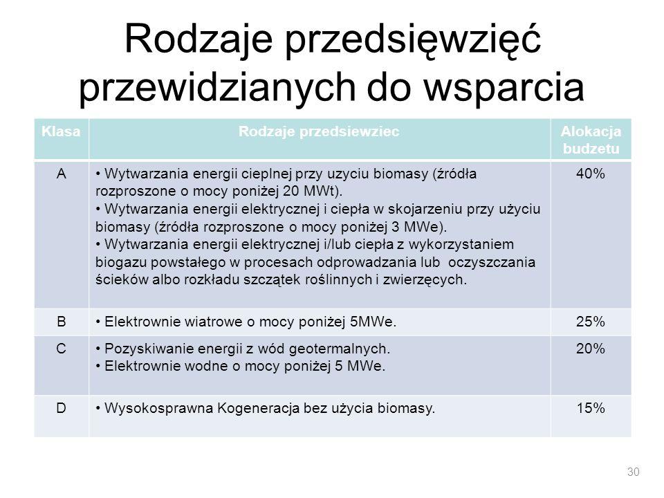Rodzaje przedsięwzięć przewidzianych do wsparcia KlasaRodzaje przedsiewziecAlokacja budzetu A Wytwarzania energii cieplnej przy uzyciu biomasy (źródła
