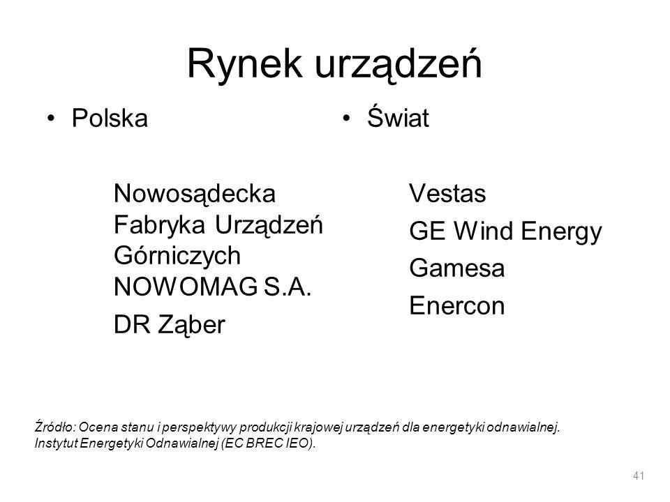Rynek urządzeń Polska Nowosądecka Fabryka Urządzeń Górniczych NOWOMAG S.A. DR Ząber Świat Vestas GE Wind Energy Gamesa Enercon 41 Źródło: Ocena stanu