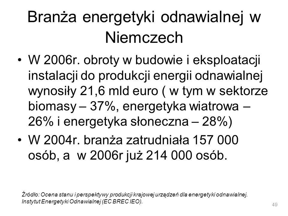 Branża energetyki odnawialnej w Niemczech W 2006r. obroty w budowie i eksploatacji instalacji do produkcji energii odnawialnej wynosiły 21,6 mld euro