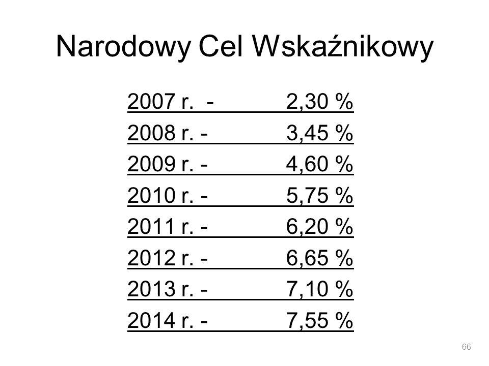 Narodowy Cel Wskaźnikowy 2007 r. - 2,30 % 2008 r. - 3,45 % 2009 r. - 4,60 % 2010 r. - 5,75 % 2011 r. - 6,20 % 2012 r. - 6,65 % 2013 r. - 7,10 % 2014 r