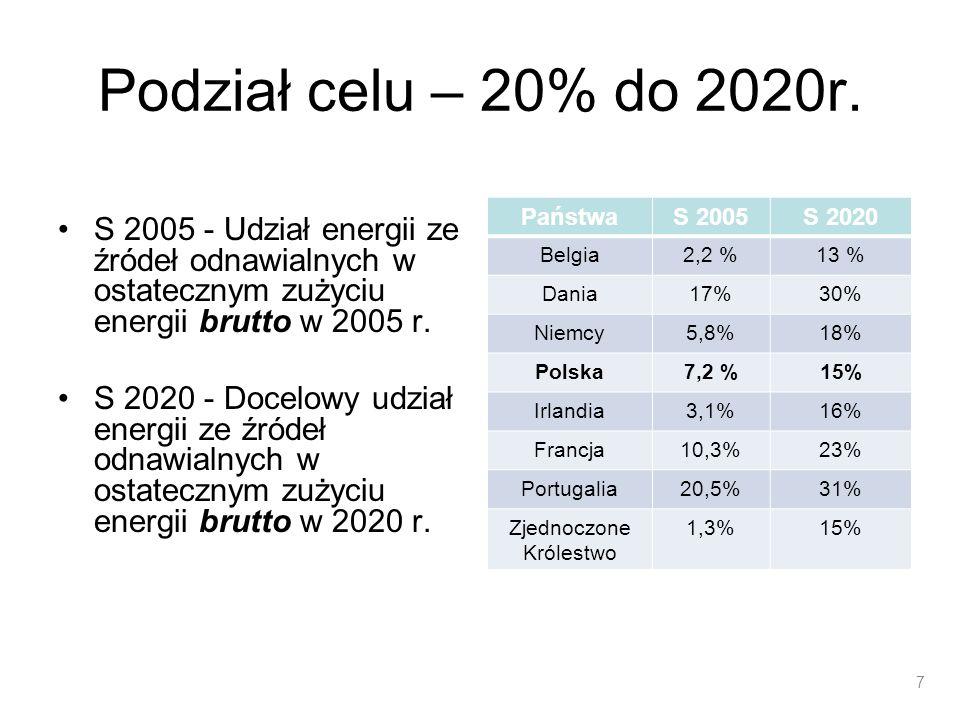 Podział celu – 20% do 2020r. S 2005 - Udział energii ze źródeł odnawialnych w ostatecznym zużyciu energii brutto w 2005 r. S 2020 - Docelowy udział en