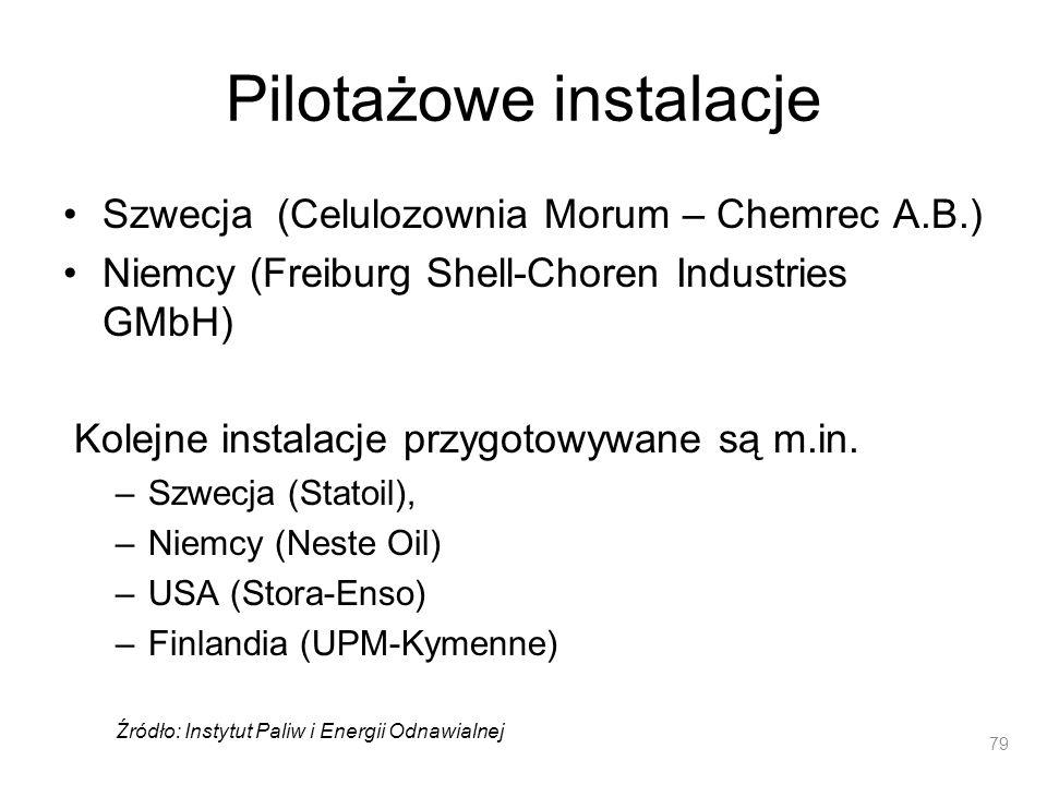 Pilotażowe instalacje Szwecja (Celulozownia Morum – Chemrec A.B.) Niemcy (Freiburg Shell-Choren Industries GMbH) Kolejne instalacje przygotowywane są