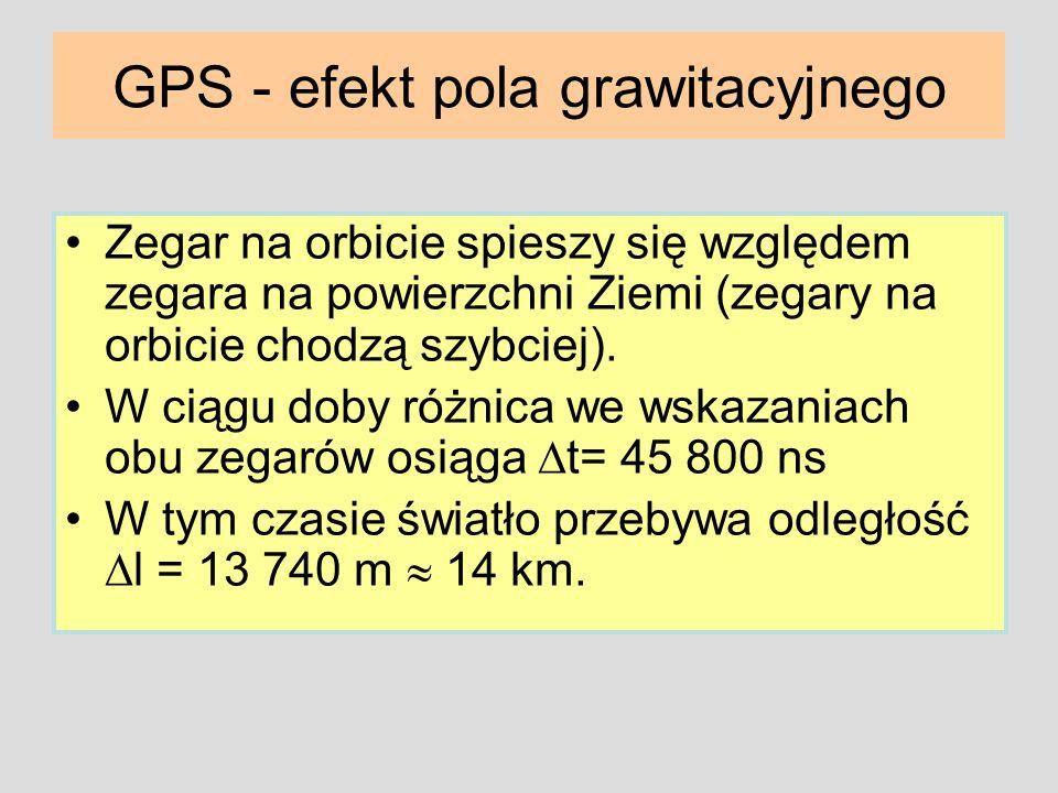 GPS - efekt pola grawitacyjnego Zegar na orbicie spieszy się względem zegara na powierzchni Ziemi (zegary na orbicie chodzą szybciej). W ciągu doby ró