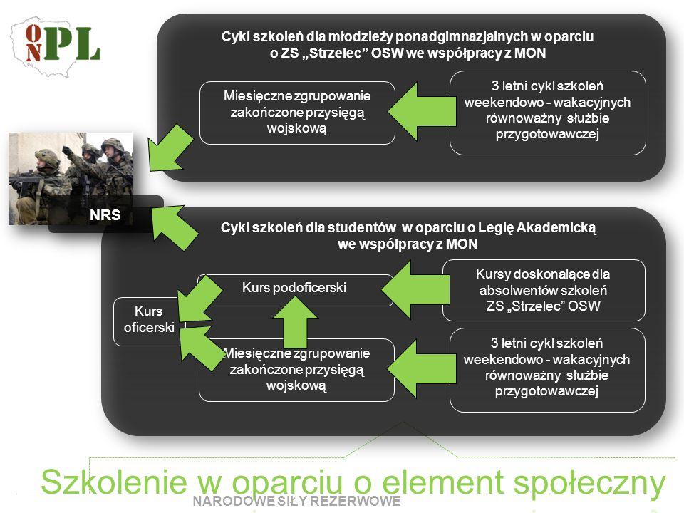 Cykl szkoleń dla młodzieży ponadgimnazjalnych w oparciu o ZS Strzelec OSW we współpracy z MON 3 letni cykl szkoleń weekendowo - wakacyjnych równoważny