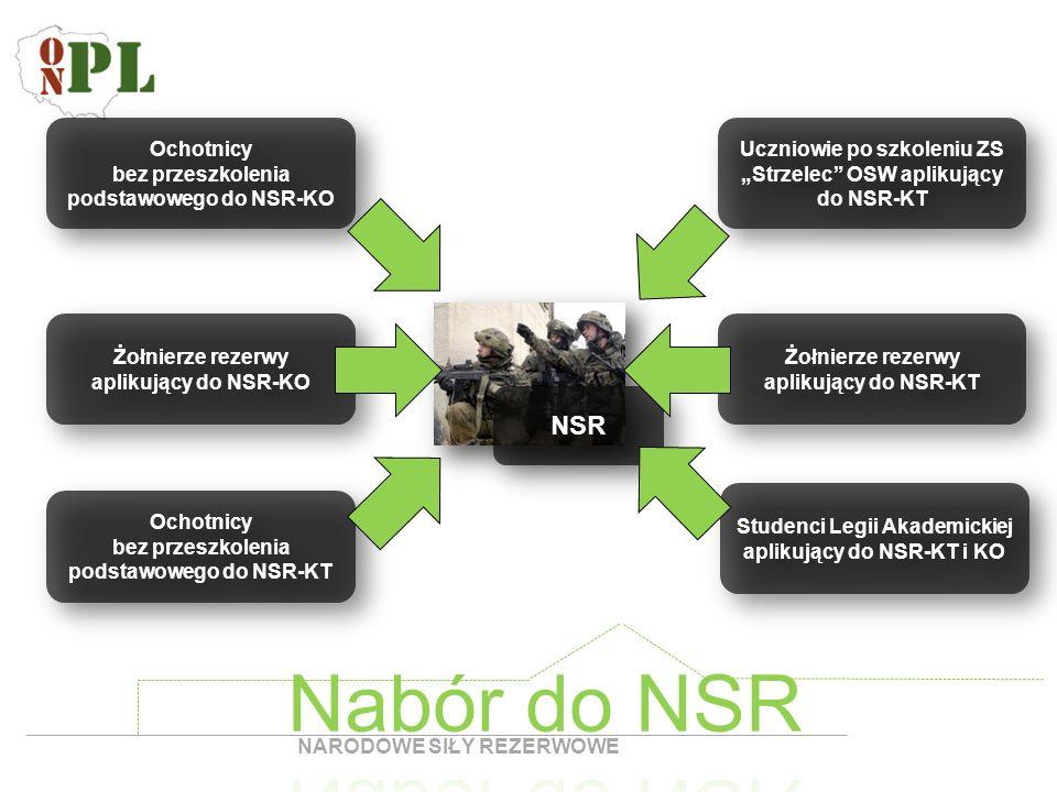 NSR Ochotnicy bez przeszkolenia podstawowego do NSR-KO Żołnierze rezerwy aplikujący do NSR-KO Ochotnicy bez przeszkolenia podstawowego do NSR-KT Uczni