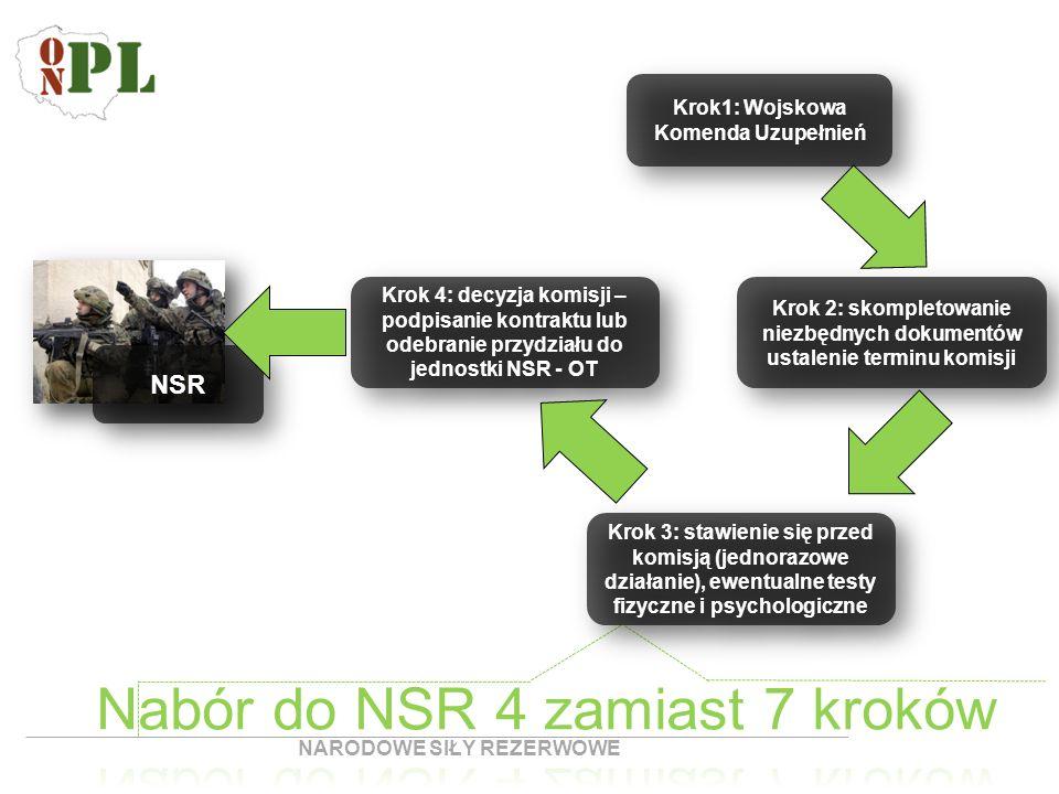 NSR Krok 4: decyzja komisji – podpisanie kontraktu lub odebranie przydziału do jednostki NSR - OT Krok 2: skompletowanie niezbędnych dokumentów ustale