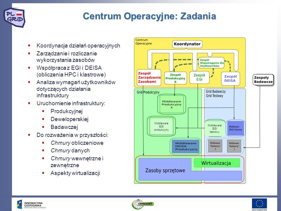 Centrum Operacyjne: Zadania Zespół EGI Middleware EGI testowy Middleware EGI produkcyjny Koordynacja działań operacyjnych Zarządzanie i rozliczanie wy