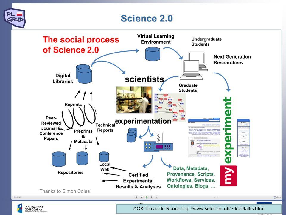 Science 2.0 4 ACK: David de Roure, http://www.soton.ac.uk/~dder/talks.html