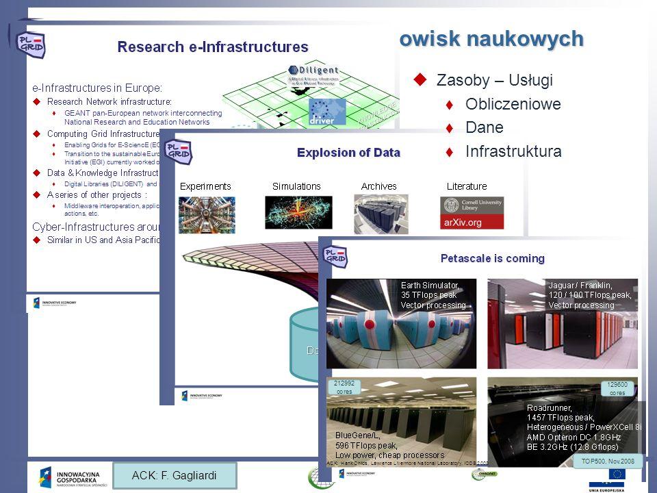 Centrum Operacyjne: Plany Rejestracja Użytkowników – dalszy rozwój – dostęp dla każdej osoby zarejestrowanej jako pracownik naukowy – www.opi.org.pl – portal przygotowywany (uruchomienie planowane w końcu października 2009) – dostęp do zasobów w oparciu o granty – przydzielanie praw do wykorzystania X CPUhours i TB przestrzeni dyskowej usługi dostępowe – sposób na dostęp do zasobów w konkretnym centrum obliczeniowym Infrastruktura Badawcza PL-Grid – zasoby na żądanie – umożliwia zgłaszanie żądań dotyczących użycia maszyn do różnych celów: – Instalacja środowiska gridowego dla celów testowych i deweloperskich – dla przeprowadzenia jakichkolwiek innych badań naukowych wymagających zasobów gridowych – procedury są w trakcie tworzenia Umożliwienie dostępu do zasobów UNICORE – pewna liczba maszyn dedykowanych dla UNICOREa – integracja UNICOREa i gLitea – przy wykorzystaniu tych samych zasobów