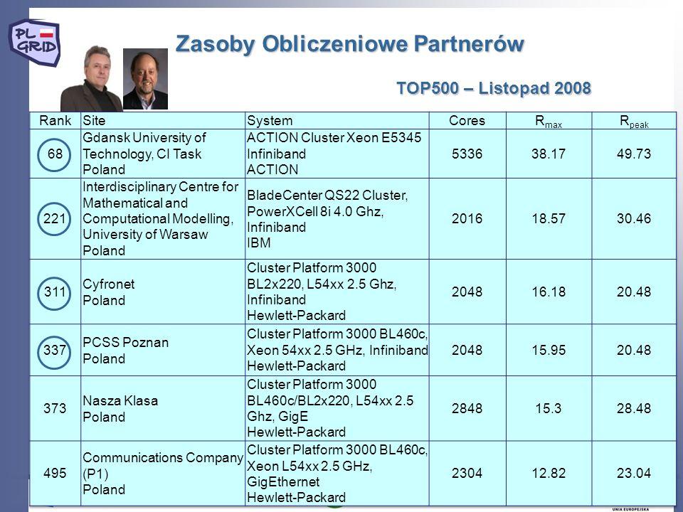 Zasoby Obliczeniowe Partnerów TOP500 – Listopad 2008