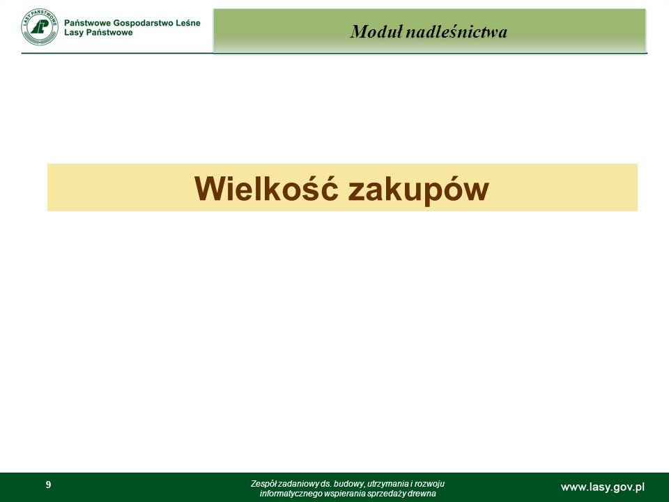 9 9 Moduł nadleśnictwa Zespół zadaniowy ds. budowy, utrzymania i rozwoju informatycznego wspierania sprzedaży drewna Wielkość zakupów