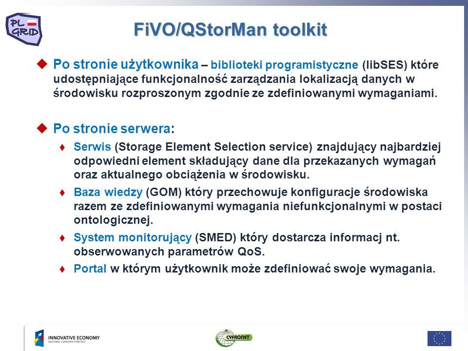 FiVO/QStorMan toolkit Po stronie użytkownika – biblioteki programistyczne (libSES) które udostępniające funkcjonalność zarządzania lokalizacją danych w środowisku rozproszonym zgodnie ze zdefiniowanymi wymaganiami.