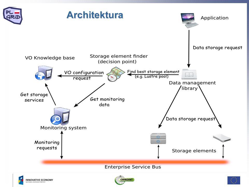 Główny przypadek użycia User Portal GOM SMED Monitoring system Application SES library SE.....