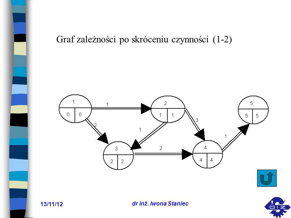 13/11/12 dr inż. Iwona Staniec Graf zależności po skróceniu czynności (1-2)