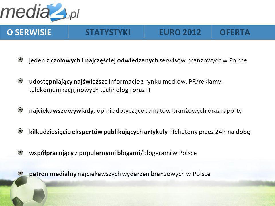jeden z czołowych i najczęściej odwiedzanych serwisów branżowych w Polsce udostępniający najświeższe informacje z rynku mediów, PR/reklamy, telekomunikacji, nowych technologii oraz IT najciekawsze wywiady, opinie dotyczące tematów branżowych oraz raporty kilkudziesięciu ekspertów publikujących artykuły i felietony przez 24h na dobę współpracujący z popularnymi blogami/blogerami w Polsce patron medialny najciekawszych wydarzeń branżowych w Polsce O SERWISIE STATYSTYKI EURO 2012 OFERTA