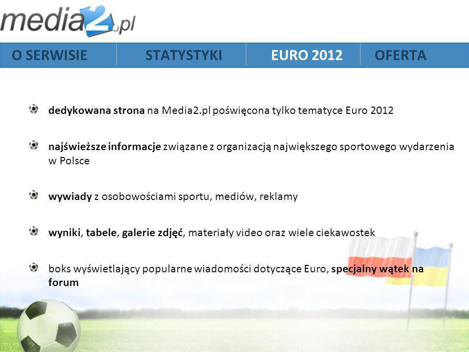 dedykowana strona na Media2.pl poświęcona tylko tematyce Euro 2012 najświeższe informacje związane z organizacją największego sportowego wydarzenia w Polsce wywiady z osobowościami sportu, mediów, reklamy wyniki, tabele, galerie zdjęć, materiały video oraz wiele ciekawostek boks wyświetlający popularne wiadomości dotyczące Euro, specjalny wątek na forum O SERWISIE STATYSTYKI EURO 2012 OFERTA