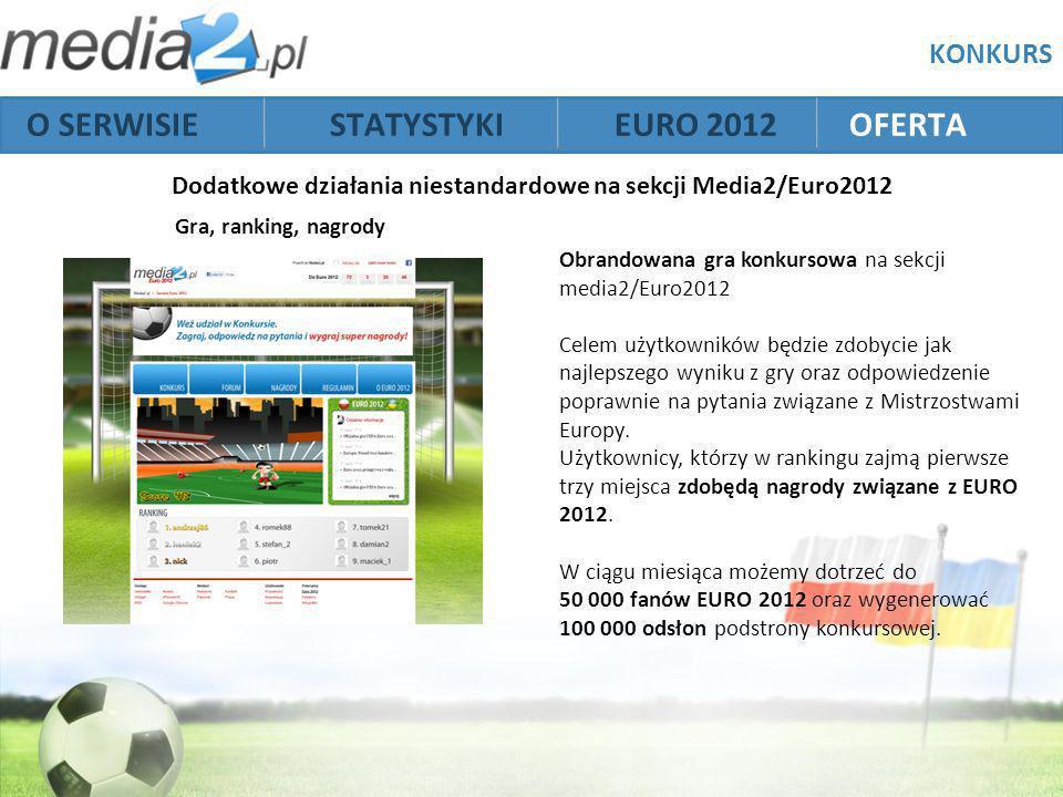 KONKURS Obrandowana gra konkursowa na sekcji media2/Euro2012 Celem użytkowników będzie zdobycie jak najlepszego wyniku z gry oraz odpowiedzenie poprawnie na pytania związane z Mistrzostwami Europy.