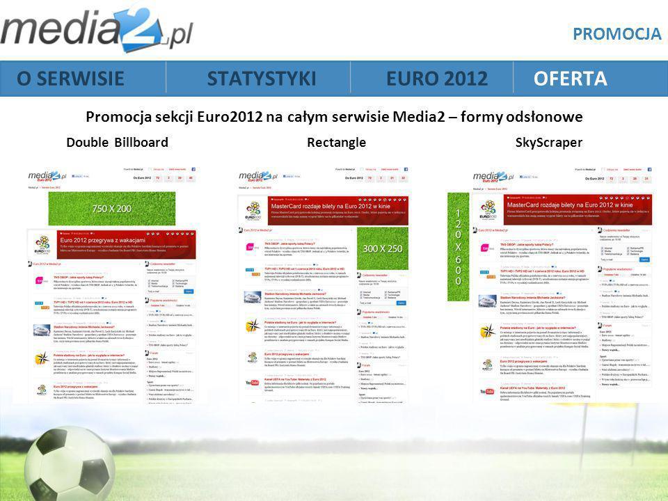 Promocja sekcji Euro2012 na całym serwisie Media2 – formy odsłonowe O SERWISIE STATYSTYKI EURO 2012 OFERTA Double BillboardRectangleSkyScraper PROMOCJA