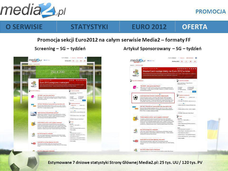 O SERWISIE STATYSTYKI EURO 2012 OFERTA Screening – SG – tydzieńArtykuł Sponsorowany – SG – tydzień PROMOCJA Promocja sekcji Euro2012 na całym serwisie Media2 – formaty FF Estymowane 7 dniowe statystyki Strony Głównej Media2.pl: 25 tys.