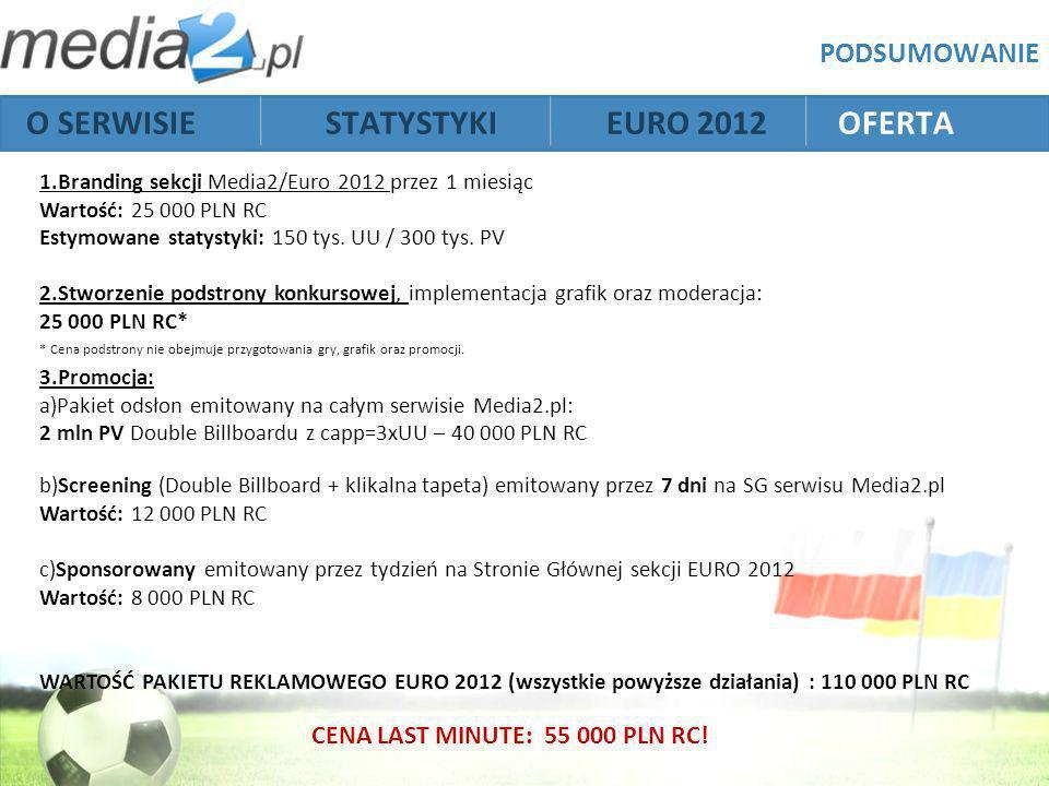 O SERWISIE STATYSTYKI EURO 2012 OFERTA PODSUMOWANIE 1.Branding sekcji Media2/Euro 2012 przez 1 miesiąc Wartość: 25 000 PLN RC Estymowane statystyki: 150 tys.