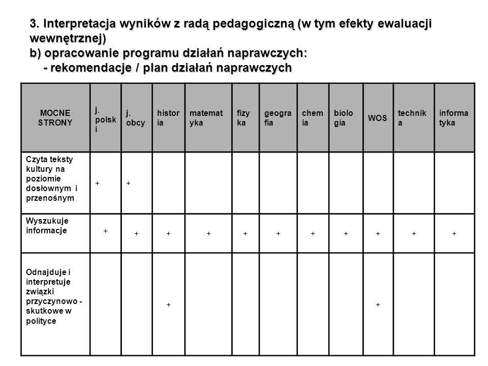 3. Interpretacja wyników z radą pedagogiczną (w tym efekty ewaluacji wewnętrznej) b) opracowanie programu działań naprawczych: - rekomendacje / plan d
