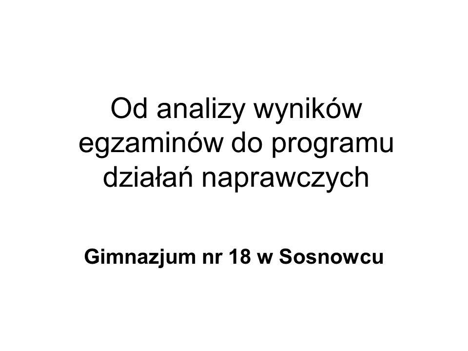 Od analizy wyników egzaminów do programu działań naprawczych Gimnazjum nr 18 w Sosnowcu