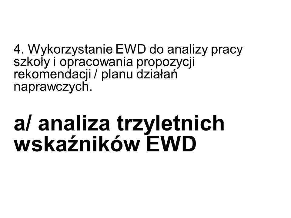 4. Wykorzystanie EWD do analizy pracy szkoły i opracowania propozycji rekomendacji / planu działań naprawczych. a/ analiza trzyletnich wskaźników EWD