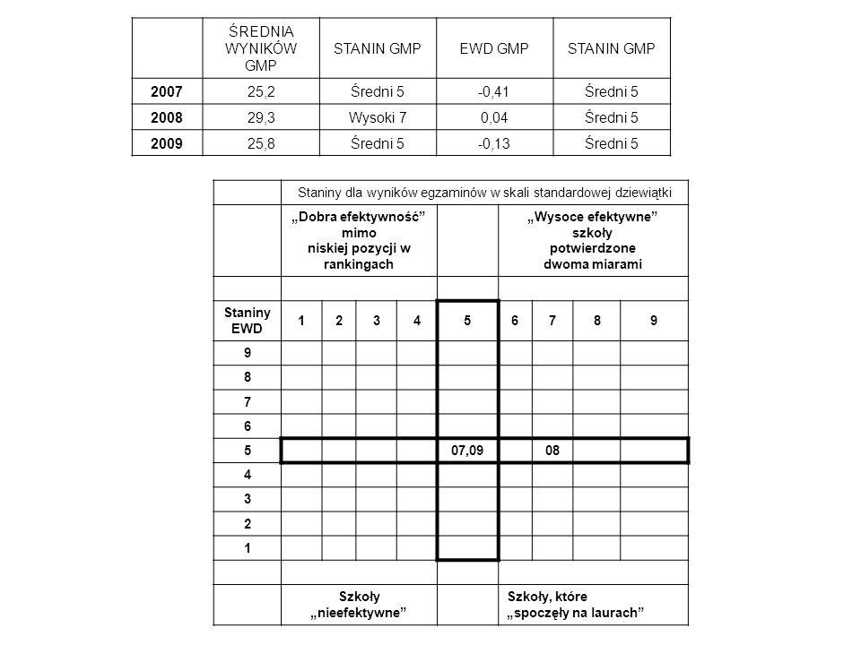 ŚREDNIA WYNIKÓW GMP STANIN GMPEWD GMPSTANIN GMP 2007 25,2Średni 5 -0,41Średni 5 2008 29,3Wysoki 7 0,04Średni 5 2009 25,8Średni 5 -0,13Średni 5 Staniny dla wyników egzaminów w skali standardowej dziewiątki Dobra efektywność mimo niskiej pozycji w rankingach Wysoce efektywne szkoły potwierdzone dwoma miarami Staniny EWD 123456789 9 8 7 6 507,0908 4 3 2 1 Szkoły nieefektywne Szkoły, które spoczęły na laurach