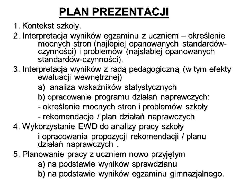 Klasa Liczba uczniów Punkty za standardy Suma punkt.