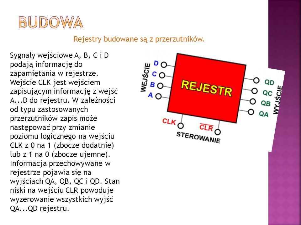 Rejestry budowane są z przerzutników. Sygnały wejściowe A, B, C i D podają informację do zapamiętania w rejestrze. Wejście CLK jest wejściem zapisując