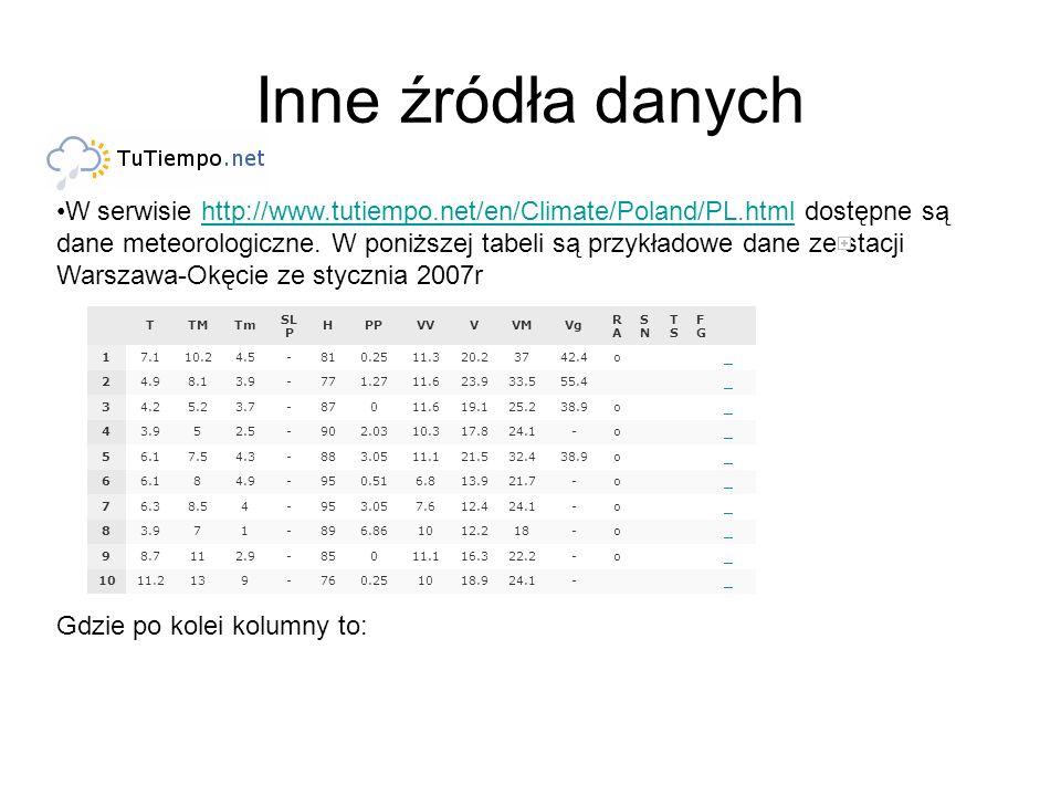 Inne źródła danych W serwisie http://www.tutiempo.net/en/Climate/Poland/PL.html dostępne są dane meteorologiczne. W poniższej tabeli są przykładowe da