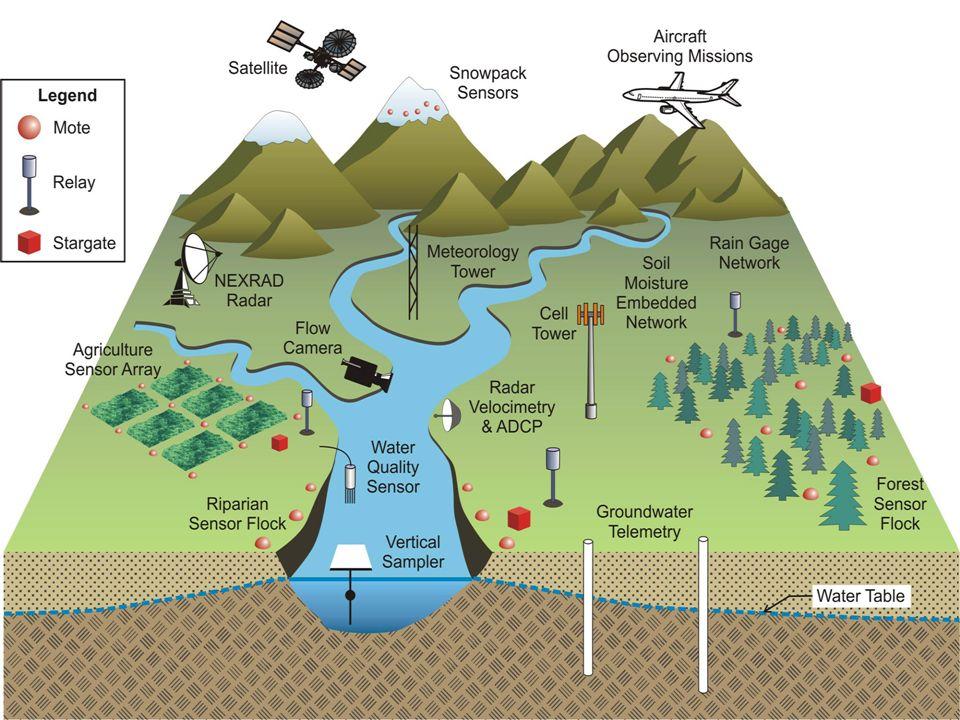 Dane niezbędne do skonstruowania modelu Szeregi czasowe: Przepływy i stany wody Opad Temperatura powietrza Informacja przestrzenna Numeryczny model terenu Użytkowanie terenu Mapy glebowe