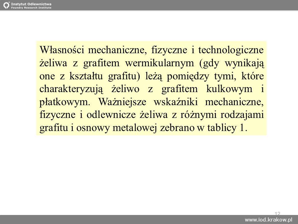 www.iod.krakow.pl 12 Własności mechaniczne, fizyczne i technologiczne żeliwa z grafitem wermikularnym (gdy wynikają one z kształtu grafitu) leżą pomię