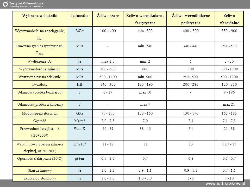 www.iod.krakow.pl Innowacje w odlewnictwie ciśnieniowym, Niepołomice 16- 18.05.2012 13 Wybrane wskaźnikiJednostkaŻeliwo szare Żeliwo wermikularne ferr