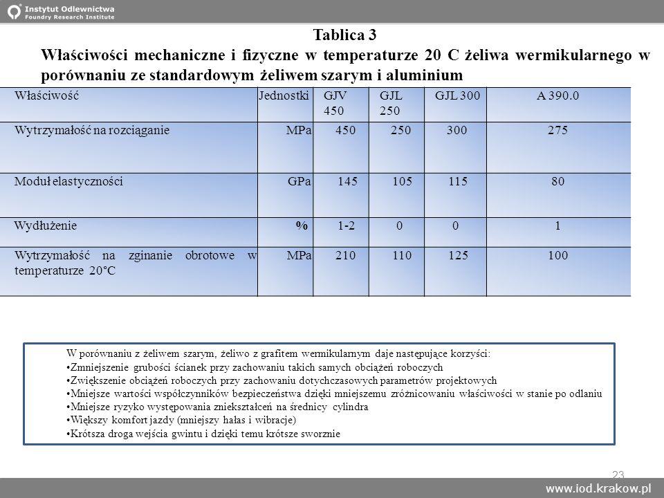 www.iod.krakow.pl 23 WłaściwośćJednostkiGJV 450 GJL 250 GJL 300A 390.0 Wytrzymałość na rozciąganieMPa450250300275 Moduł elastycznościGPa14510511580 Wy
